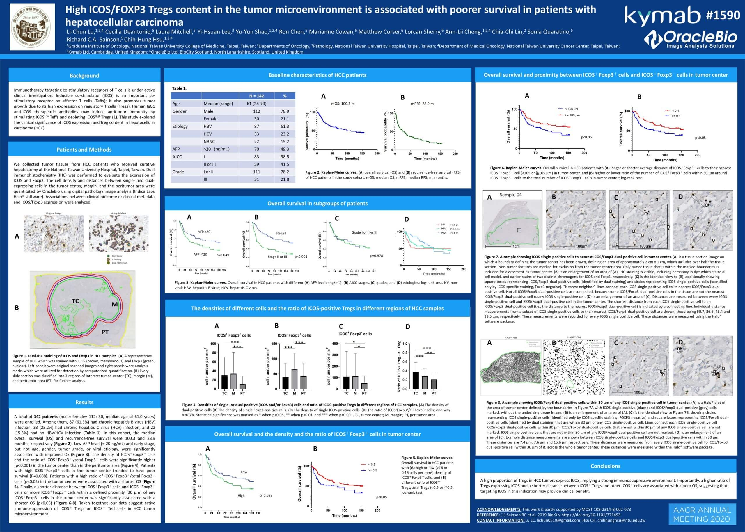 High ICOS/FOXP3 Tregs Content in the Tumor Microenvironment is Associated with Poorer Survival in Patients with Hepatocellular Carcinoma