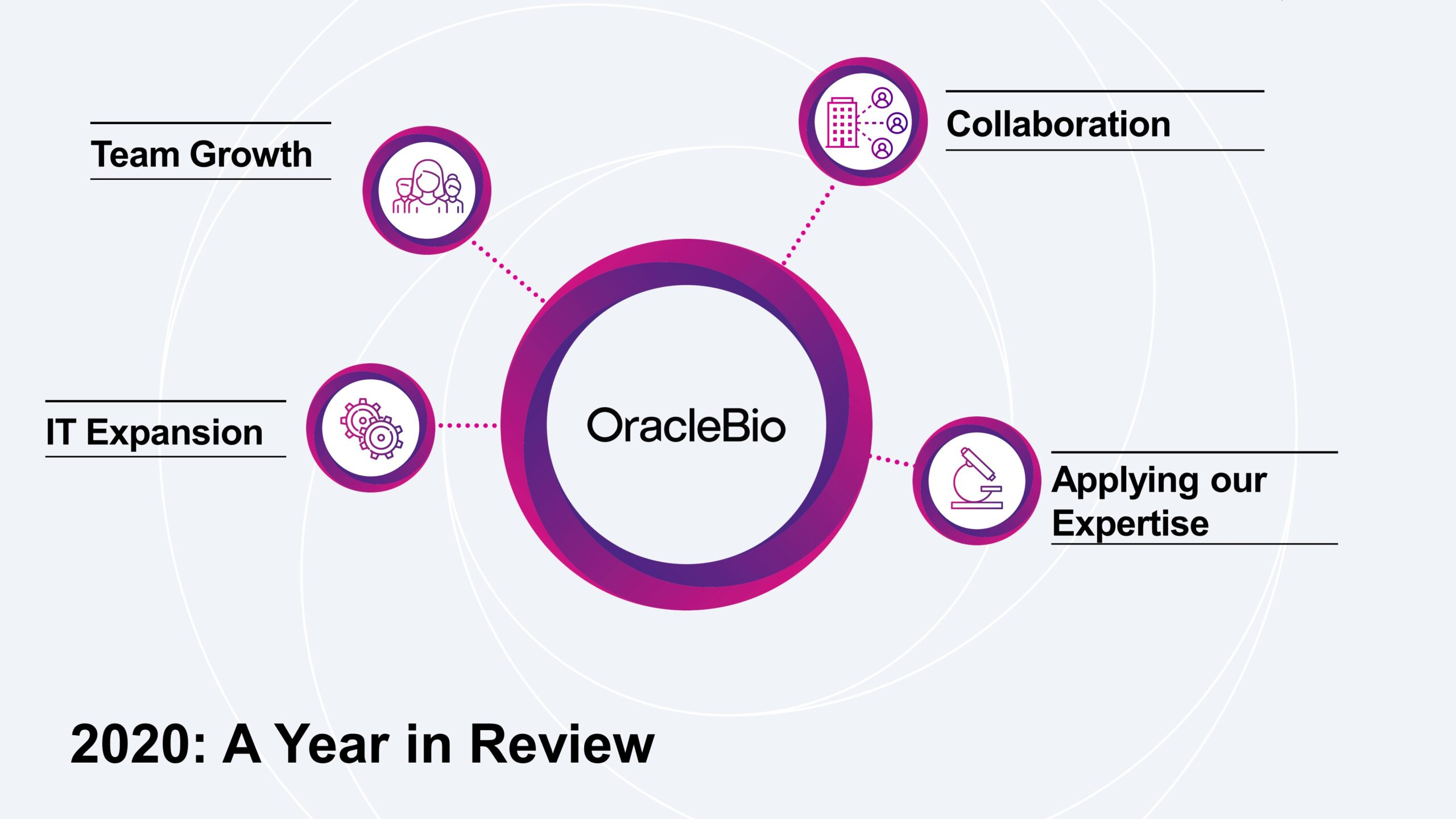 2020 year in review OracleBio